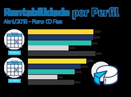 Rentabilidade por Perfil – Abril 2018 (Plano CD Flex)